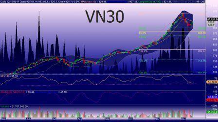 VN30: Đánh