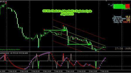 ChotLoi Indicator